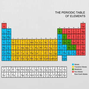 Periodic Table of elements Bags  - Tote Bag