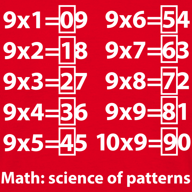 Science of patterns