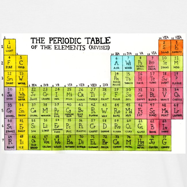 Periodic Table of the Elements (Revised)