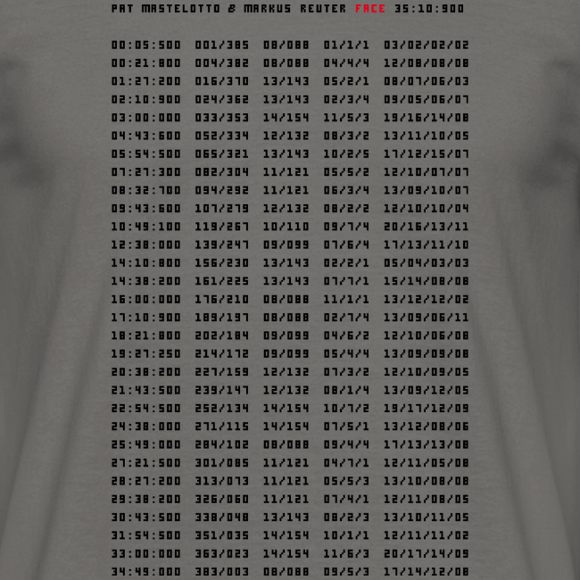 FACE Codes