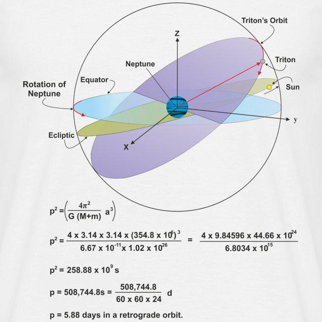 Neptune, Triton and orbital periods