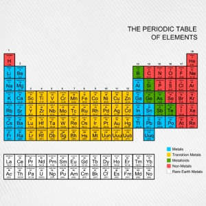 Periodic Table of elements T-Shirts - Baseball Cap