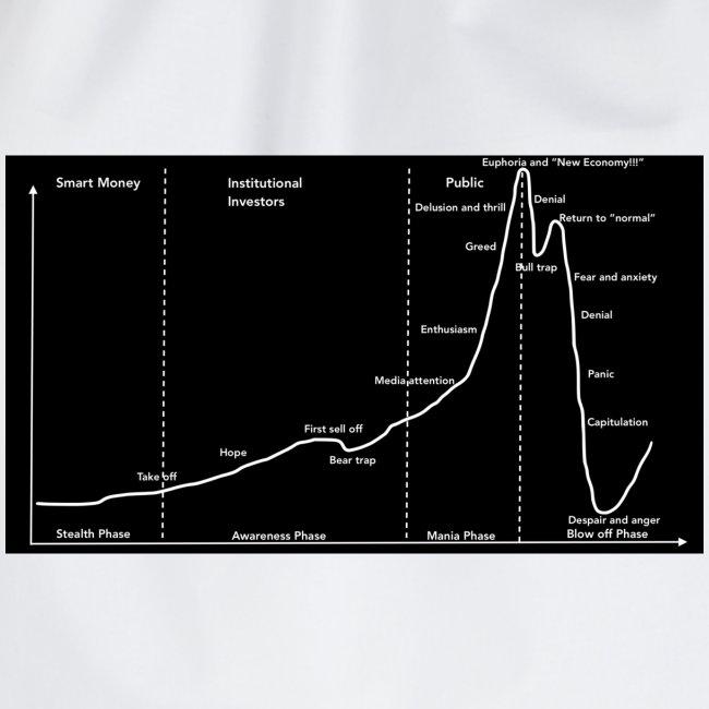 Stock market bubble cycle-Wall Street Cheat Sheet