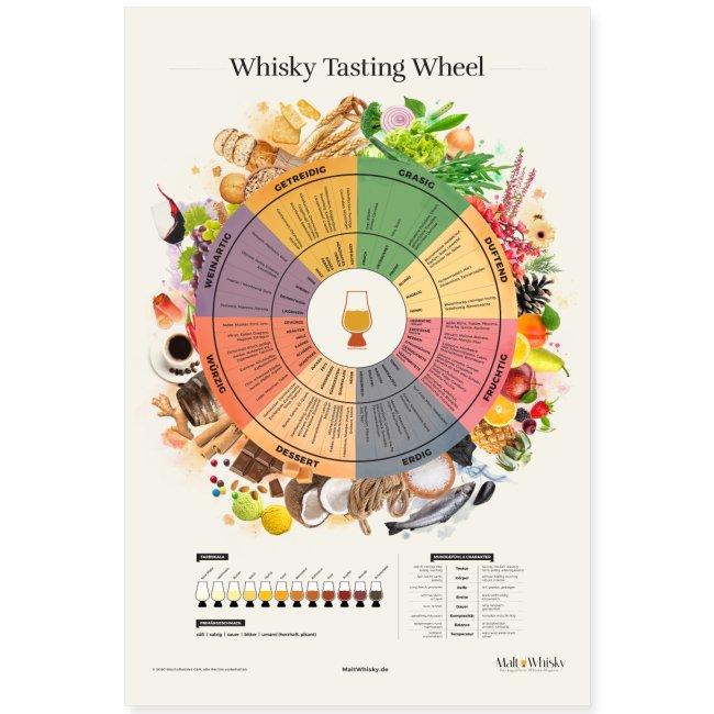 Whisky Tasting Wheel