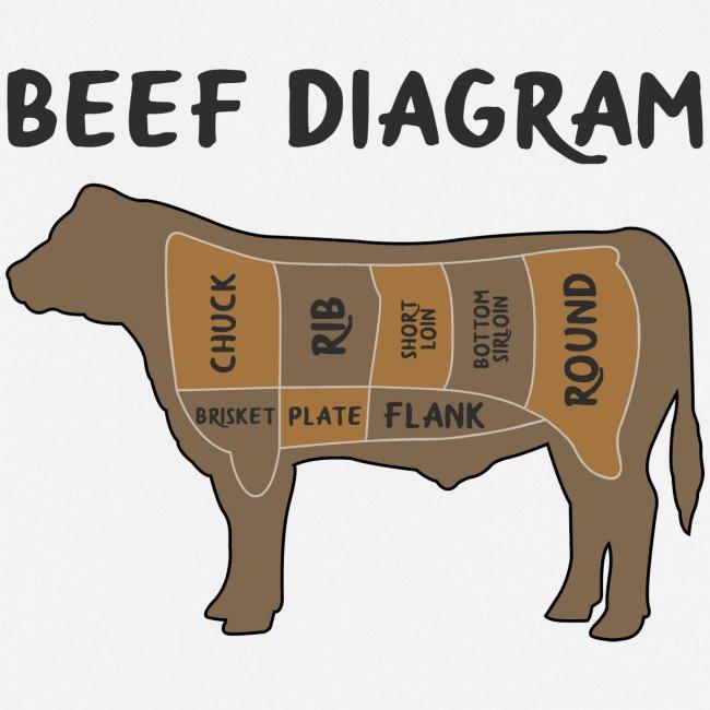 Beef Diagram Rindfleisch Grill Shirt Geschenk