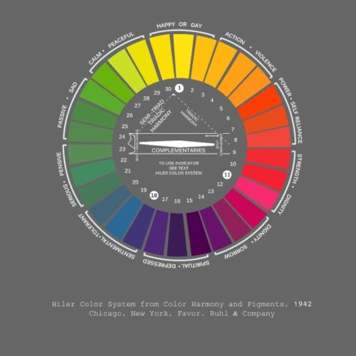 Hiler Farbkreis Psychologie und alte Farbenlehre - Men's Premium T-Shirt