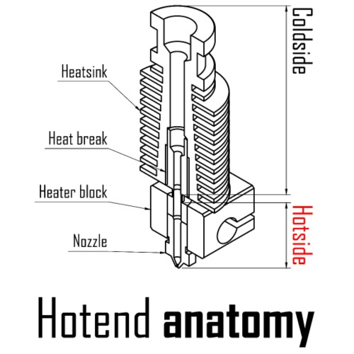 Hotend anatomy - Men's Premium T-Shirt