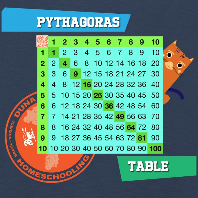 Pythagoras table