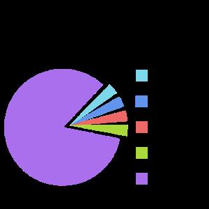 Vegan Statistik