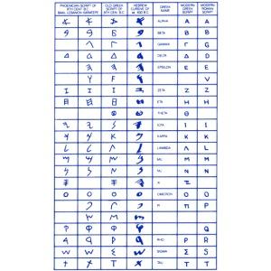 Libanon alphabet phoenicia