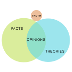 Ven Diagram Truth