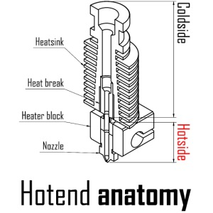 Hotend anatomy