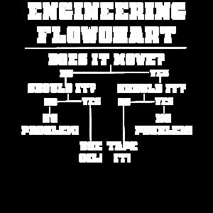 Lustig Ingenieur Problemlösung Diagramm