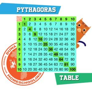 Pythagoras table