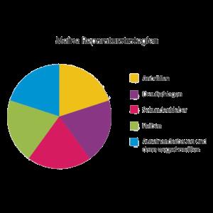 Diagramm Torte Reperatur