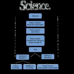 Flussdiagramm der Wissenschaft