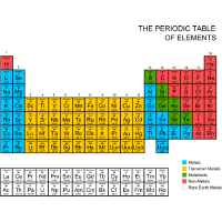 Periodensystems