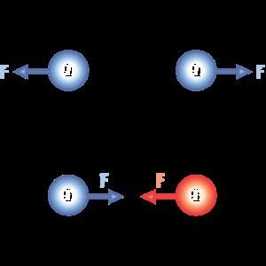 Ladung Anziehungskraft Physik