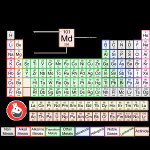 Revisechemistry.uk Periodensystem