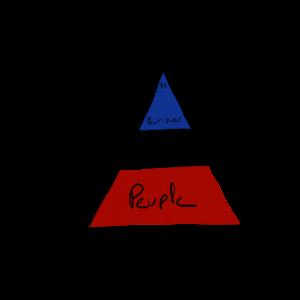 Der Gipfel und die Basis