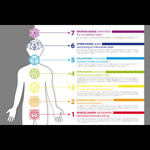 7 Haupt-Chakren Bedeutung