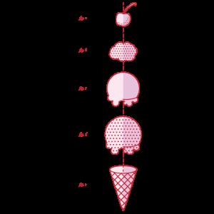 Technische Details einer Eiscreme