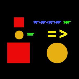 Kreis gleich Quadrat