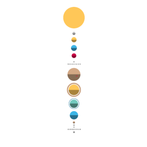 Minimalistisches Sonnensystem - Sonne, Planeten