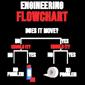 Ingenieur Maschinenbau Techniker Freches Geschenk