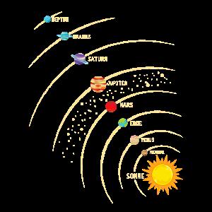 Planeten in unserem Sonnensystem. Erde,Sonne, Mars