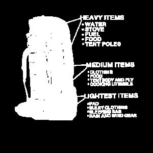 Gepäck Rucksack Beschreibung Checkliste