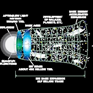 Astrophysik Urknall
