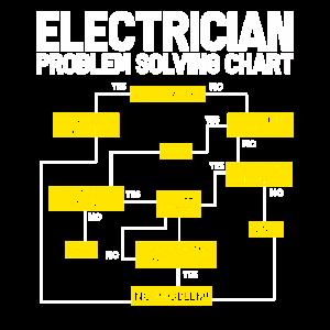 Elektriker Elektro Elektroniker Elektrisch Strom