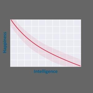 intelligence vs happiness