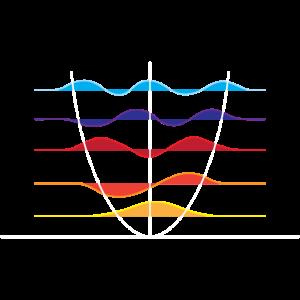 Physik Wellenüberlagerung