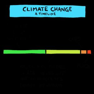 Klimawandel Timeline