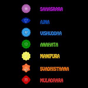 Die 7 Yoga Spiritualität Chakren