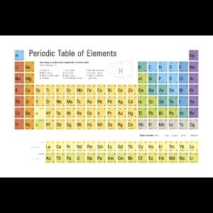 Periodensystem der Elemente 2020