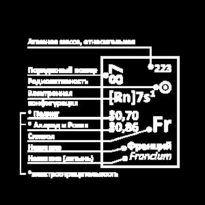 Chemie Wissenschaft Periodensystem Russisch Labor