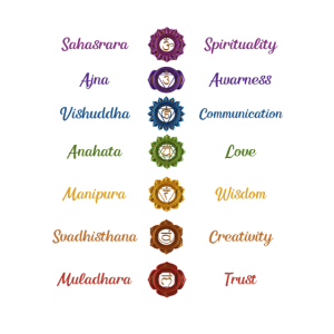Chakren - Buddhismus - Energiezentren in Ihrem Körper