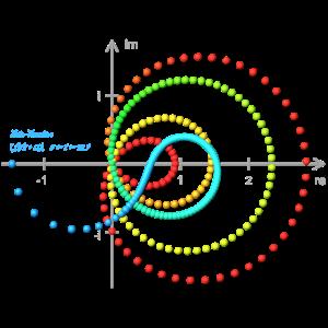 Zeta - Re=1/2 - mit Koordinaten - Punkte