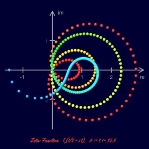 Zeta - Re=1/2 - mit Koordinaten - Punkte - Poster