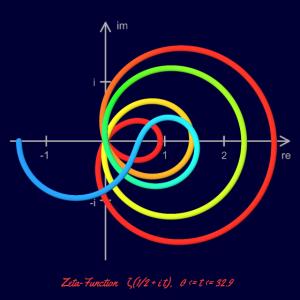 Zeta - Re=1/2 - mit Koordinaten - Linien - Poster