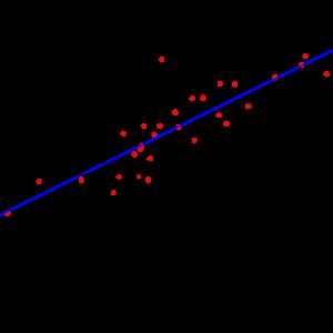 Lineare Regression