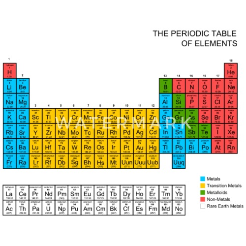 Periodic Table Of Elements By Inspirationz Spreadshirt