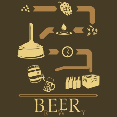 The way of Beer