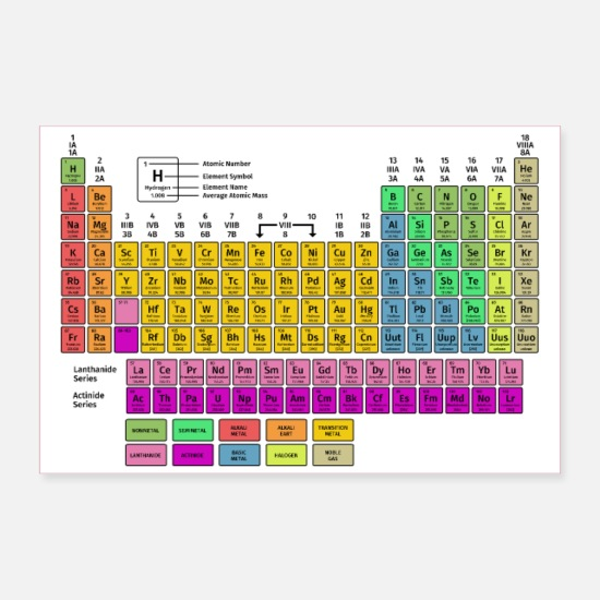 Periodic Table Posters - Periodic table of elements - Posters white