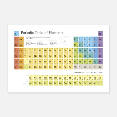 Periodic Table of Elements 2020 - Poster