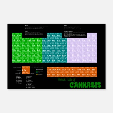 Cannabis Cannabis Periodic Table Poster - Table of Weeds - Poster