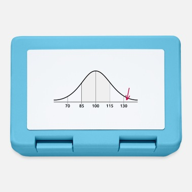Iq Normal Distribution IQ and I - Lunchbox